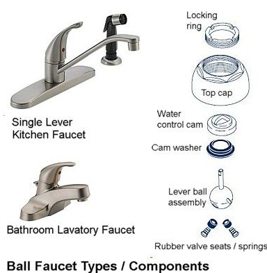 Fixing The Leakage of The Ball Faucet